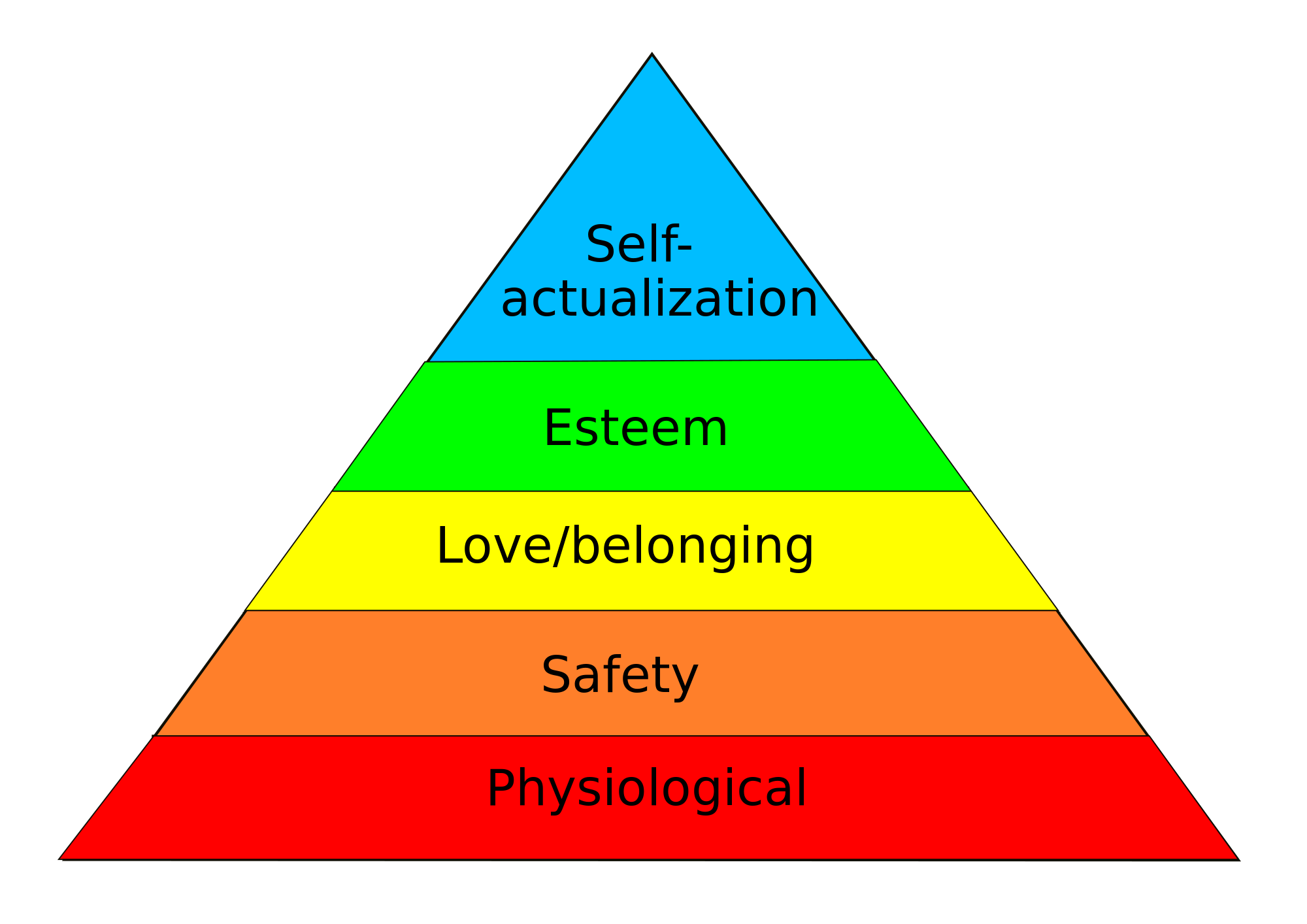 Maslowspyramid